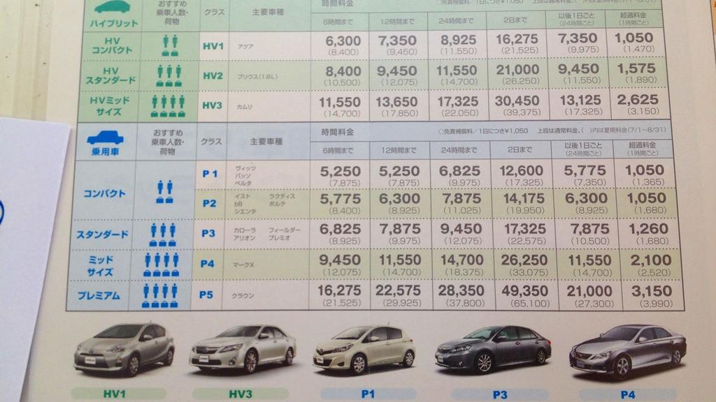 《北海道自駕遊》如何使用日本租車服務三階段:行前預約、辦理取車與結束還車的九步驟解說與經驗分享!
